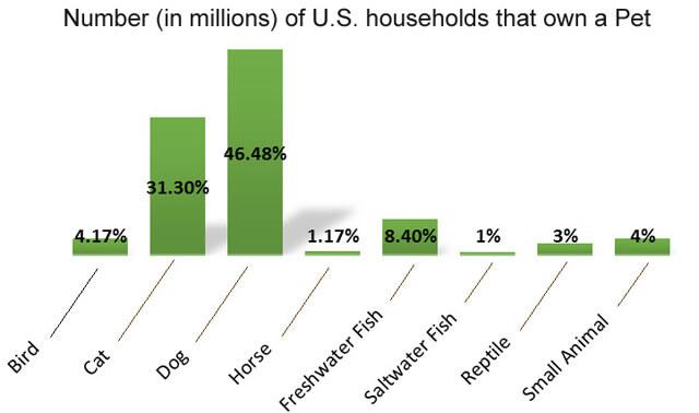 U.S households who own a pet